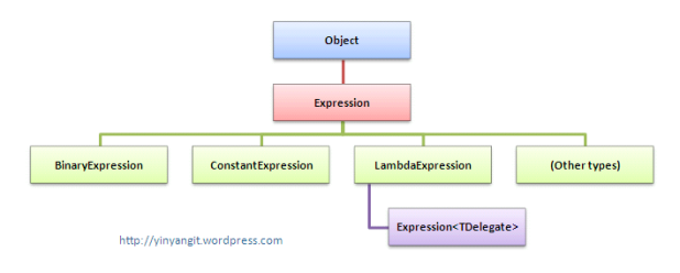 System.Linq.Expressions - Hierarchy