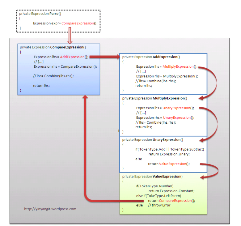 Parser Class-Methods Simulation