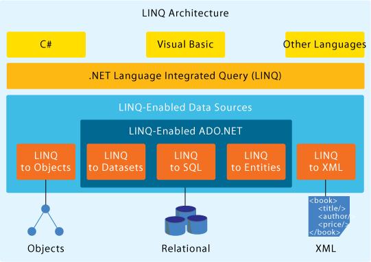 LINQ – Từ Lambda Expression đếnLINQ