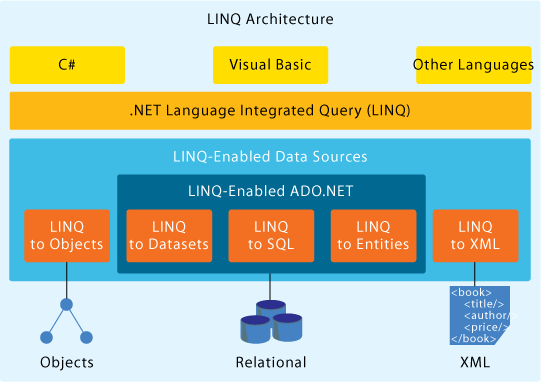 LINQ - Lambda Expression From to LINQ