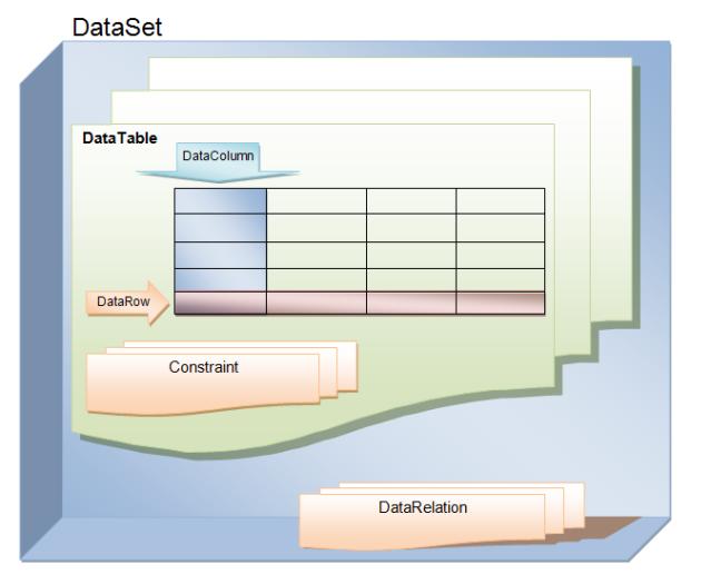Tìm hiểu về cấu trúc của DataSet và DataTable trong ADO NET