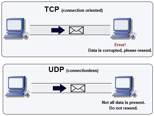 https://yinyangit.files.wordpress.com/2011/06/tcp-versus-udp.jpg?w=1130