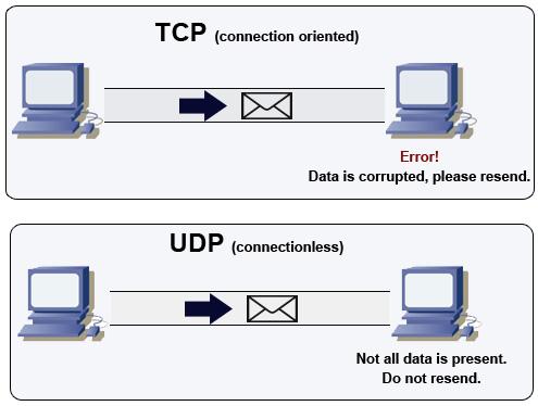 Networking - Tìm hiểu một số khái niệm cơ bản