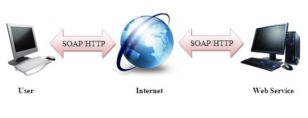 WebService – Cơ bản về SOAP, WSDL và ASP.NET WebService