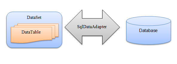 [ADO.NET Tutorial] Lesson 05: Làm việc với Disconnected Data – DataSet vàSqlDataAdapter