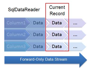 [ADO.NET Tutorial] Lesson 04: Đọc dữ liệu vớiSqlDataReader