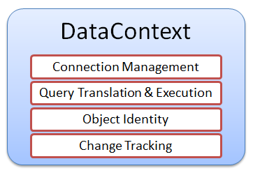 LINQ to SQL – Các khái niệm cơ bản: Object-Relational Mapping, Entity Class, Association vàDataContext