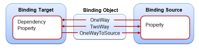 WPF – Data Binding cơ bản