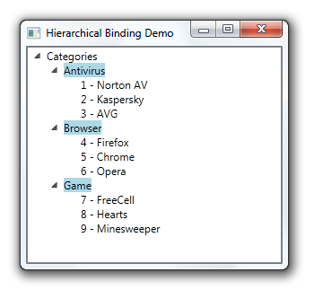 WPF - Binding and Hierarchical Hierarchical Data Template