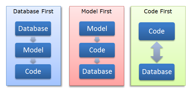 Thiết kế Entity Data Model – Part 1: Database First