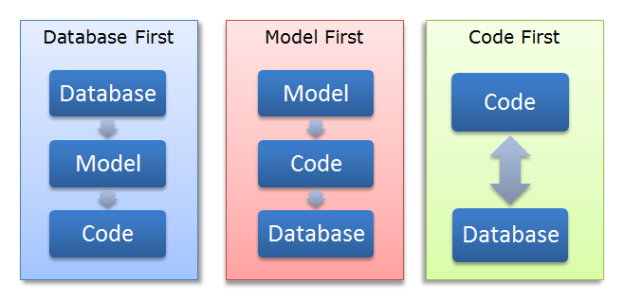 Entity Framework design approaches
