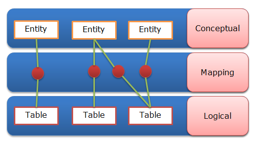 Entity Mapping Model