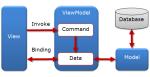 MVVM - Model View ViewModel Pattern