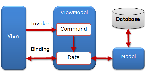MVVM - Model View ViewModel Pattern