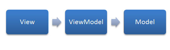 View - ViewModel - Model pattern