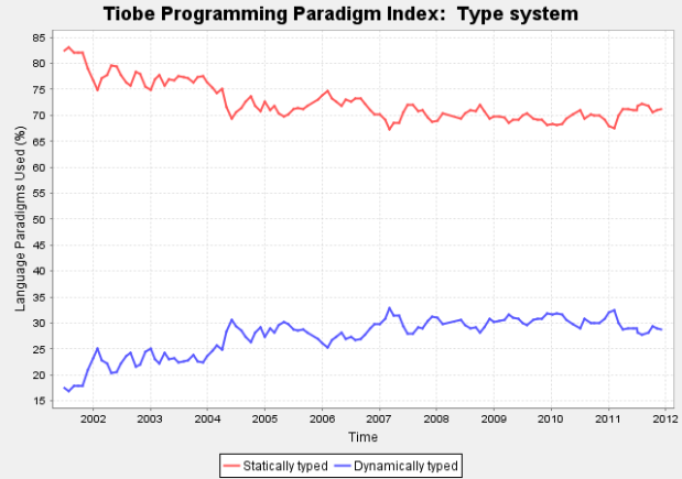Tiope Programming Paradigm Index: Type System