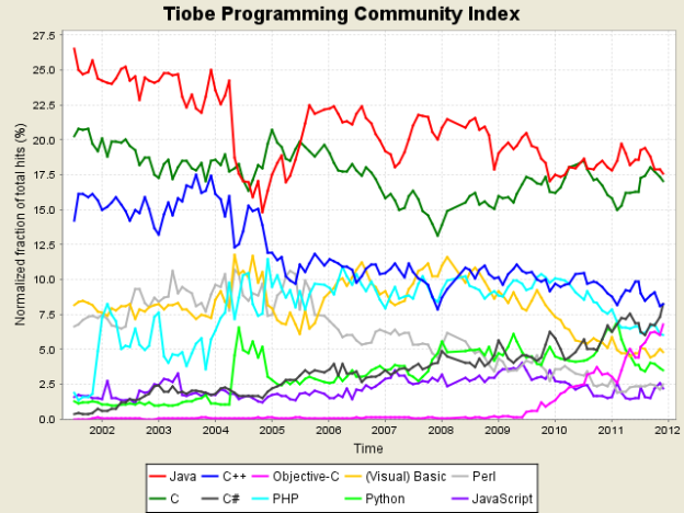 TIOPE Programming Community Index