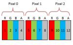Canvas 2D API - ImageData- RGBA