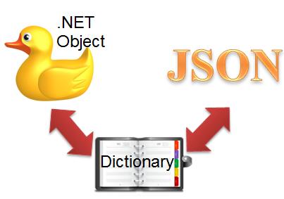 ASP.NET – Serialize đối tượng .NET thành JSON và ngượclại