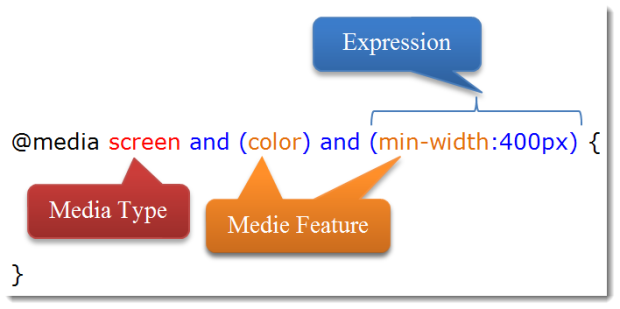 Media Query Structure