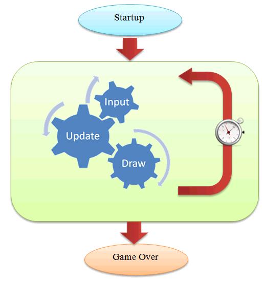 Basic Game Loop