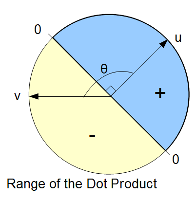 Dot product range