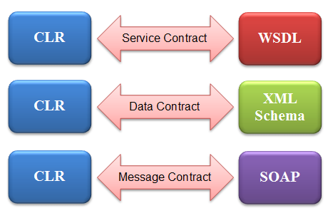 Relationship of contracts to the common language runtime