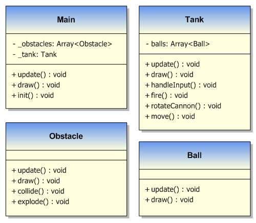 Tank game - Class Diagram