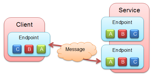 WCF Endpoint architecture - ABC