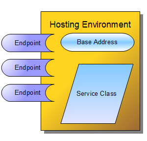 WCF Service Hosting Environment