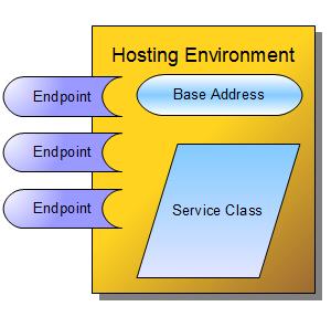 WCF Service Hosting Environment