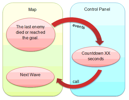 Events-Interactaction-Map-ControlPanel