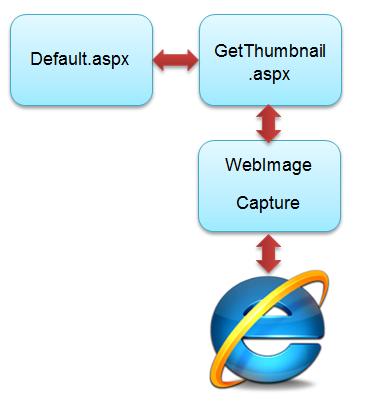 ASP.NET - WebThumbnailCapture