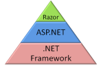 ASP.NET MVC - Razor Syntax Reference Table (including Razor v2)