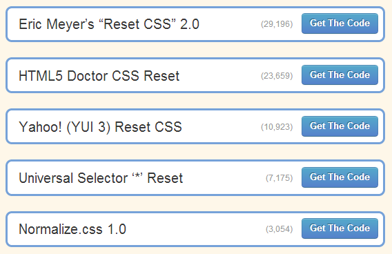 2012 Most Popular CSS Reset