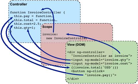 concepts-databinding2