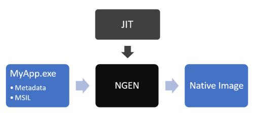 Pre-JIT (NGEN) flow