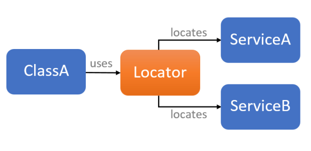 Design Pattern - Example of Locator Service in C #